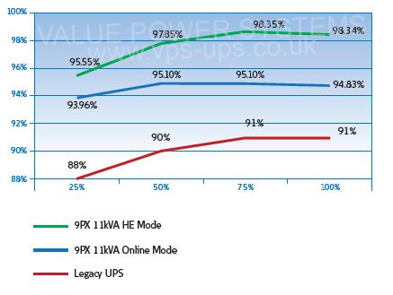 Eaton 9PX Chart